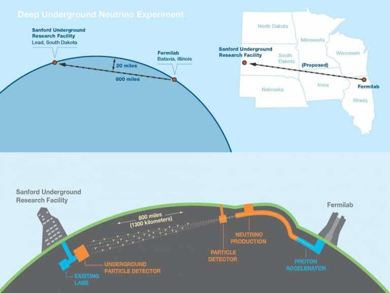 Dune-Neutrinos