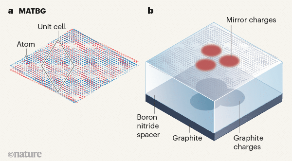Electronics tuned in twisted bilayer graphene