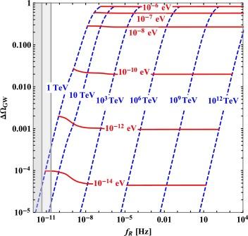 Neutrino masses and gravitational wave background