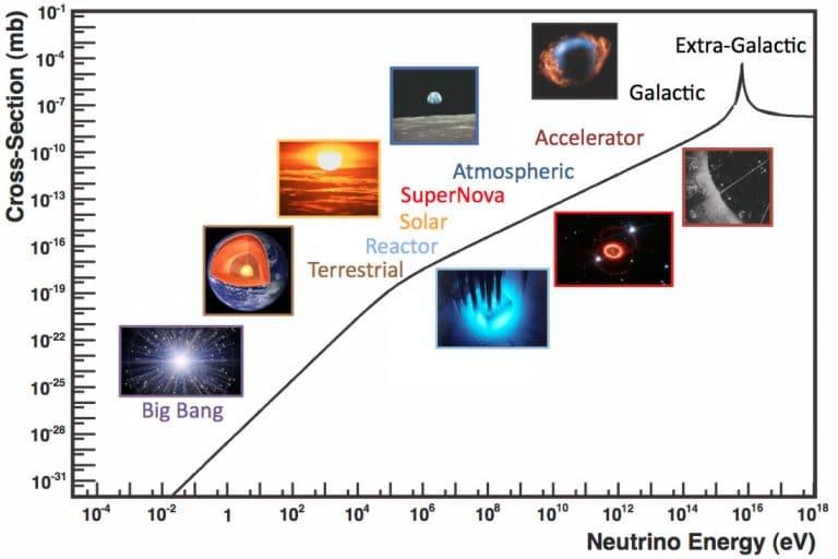 Neutrino energies | All Things Neutrino | The US Department of Energy