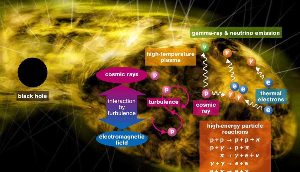 The power source of tomorrow, Gamma-rays and neutrinos from mellow supermassive black holes | Penn State University